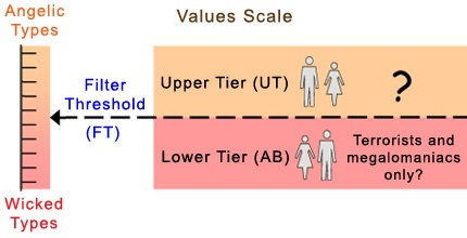 Anonymity Biosphere Filter Threshold values scale