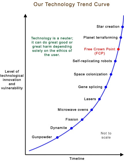 Technology Trend Curve